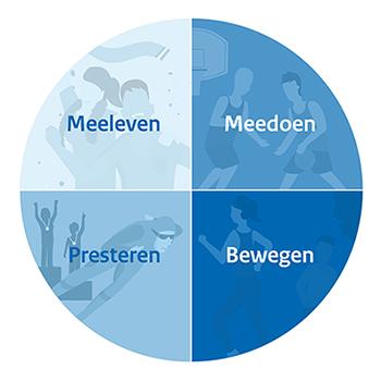 Een cirkel die in 4 evenredige delen is verdeeld: Meeleven, Meedoen, Presteren en Bewegen